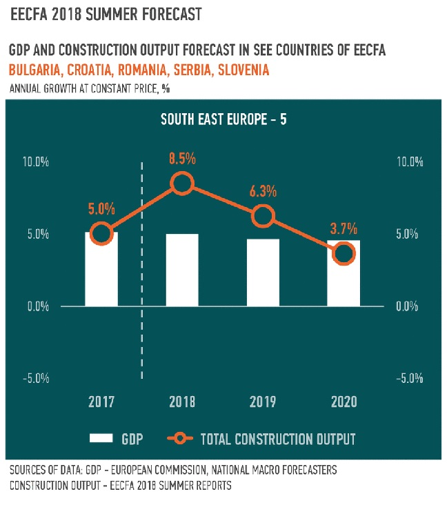 EECFA: Оптимизъм за българското строителство до 2020 г.
